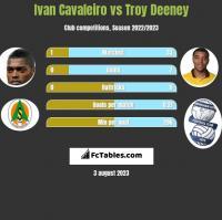 Ivan Cavaleiro vs Troy Deeney h2h player stats