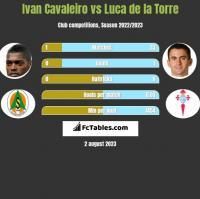 Ivan Cavaleiro vs Luca de la Torre h2h player stats