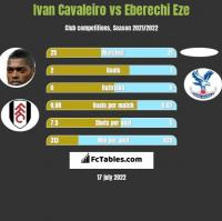 Ivan Cavaleiro vs Eberechi Eze h2h player stats