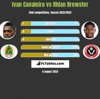 Ivan Cavaleiro vs Rhian Brewster h2h player stats