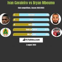Ivan Cavaleiro vs Bryan Mbeumo h2h player stats