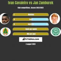 Ivan Cavaleiro vs Jan Zamburek h2h player stats