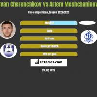 Ivan Cherenchikov vs Artem Meshchaninov h2h player stats