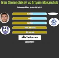 Ivan Cherenchikov vs Artyom Makarchuk h2h player stats
