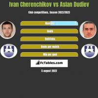 Ivan Cherenchikov vs Aslan Dudiev h2h player stats