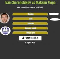 Ivan Cherenchikov vs Maksim Plopa h2h player stats