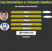Ivan Cherenchikov vs Aleksandr Solodkov h2h player stats