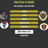 Ivan Cruz vs Denis h2h player stats