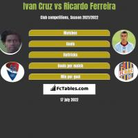 Ivan Cruz vs Ricardo Ferreira h2h player stats