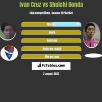 Ivan Cruz vs Shuichi Gonda h2h player stats