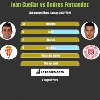 Ivan Cuellar vs Andres Fernandez h2h player stats