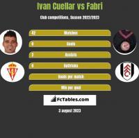 Ivan Cuellar vs Fabri h2h player stats