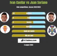 Ivan Cuellar vs Juan Soriano h2h player stats