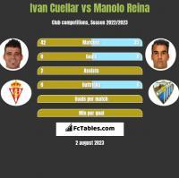 Ivan Cuellar vs Manolo Reina h2h player stats