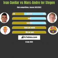 Ivan Cuellar vs Marc-Andre ter Stegen h2h player stats