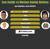 Ivan Cuellar vs Mariano Damian Barbosa h2h player stats