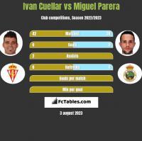 Ivan Cuellar vs Miguel Parera h2h player stats