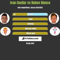 Ivan Cuellar vs Ruben Blanco h2h player stats
