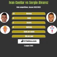 Ivan Cuellar vs Sergio Alvarez h2h player stats