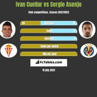 Ivan Cuellar vs Sergio Asenjo h2h player stats