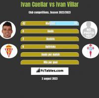 Ivan Cuellar vs Ivan Villar h2h player stats