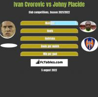 Ivan Cvorovic vs Johny Placide h2h player stats