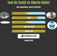 Ivan De Santis vs Alberto Almici h2h player stats