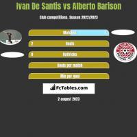 Ivan De Santis vs Alberto Barison h2h player stats