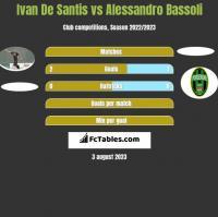 Ivan De Santis vs Alessandro Bassoli h2h player stats
