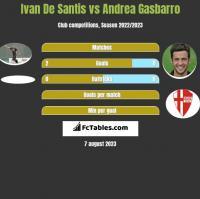 Ivan De Santis vs Andrea Gasbarro h2h player stats