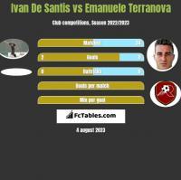 Ivan De Santis vs Emanuele Terranova h2h player stats
