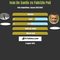 Ivan De Santis vs Fabrizio Poli h2h player stats