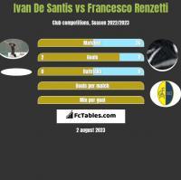 Ivan De Santis vs Francesco Renzetti h2h player stats