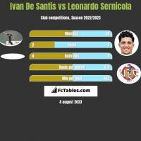 Ivan De Santis vs Leonardo Sernicola h2h player stats