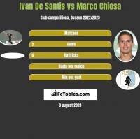 Ivan De Santis vs Marco Chiosa h2h player stats