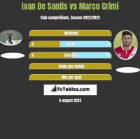 Ivan De Santis vs Marco Crimi h2h player stats