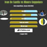 Ivan De Santis vs Mauro Coppolaro h2h player stats