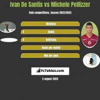 Ivan De Santis vs Michele Pellizzer h2h player stats