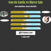 Ivan De Santis vs Marco Sala h2h player stats