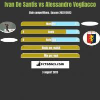 Ivan De Santis vs Alessandro Vogliacco h2h player stats