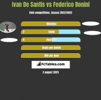 Ivan De Santis vs Federico Bonini h2h player stats