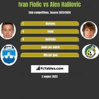 Ivan Fiolic vs Alen Halilovic h2h player stats