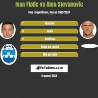 Ivan Fiolic vs Alen Stevanovic h2h player stats