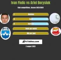 Ivan Fiolic vs Ariel Borysiuk h2h player stats