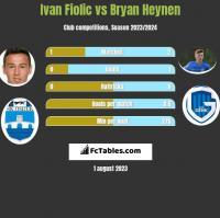 Ivan Fiolic vs Bryan Heynen h2h player stats