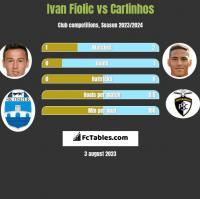 Ivan Fiolic vs Carlinhos h2h player stats
