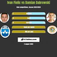 Ivan Fiolic vs Damian Dabrowski h2h player stats