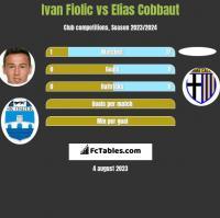 Ivan Fiolic vs Elias Cobbaut h2h player stats