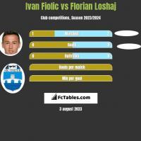 Ivan Fiolic vs Florian Loshaj h2h player stats