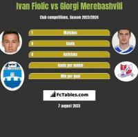Ivan Fiolic vs Giorgi Merebashvili h2h player stats